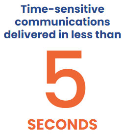 Time-sensitive communications delivered in less than 5 seconds